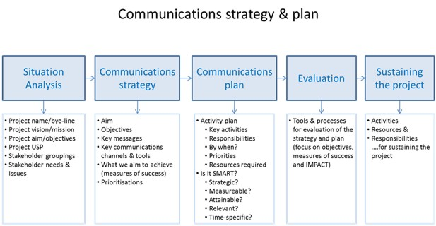 Communication Strategy Template Choice Image - Templates Design Ideas